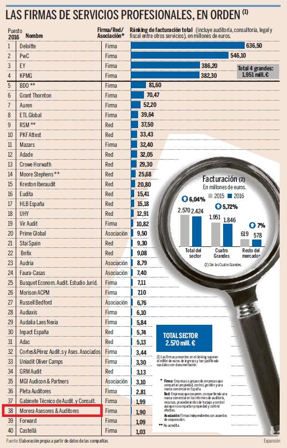 Expansion 2016 Ranking Empresas de Auditoria y Servicios Profesionales